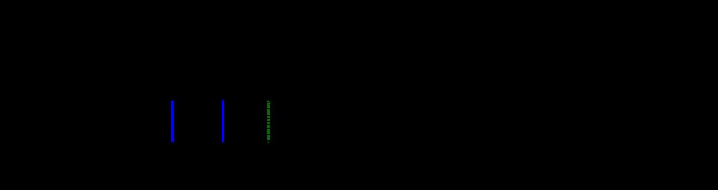 Genogramm Symbole